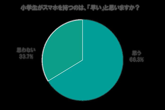 子供のスマホ利用に関するアンケート~7割が「小学生がスマホを持つのは早い」と回答
