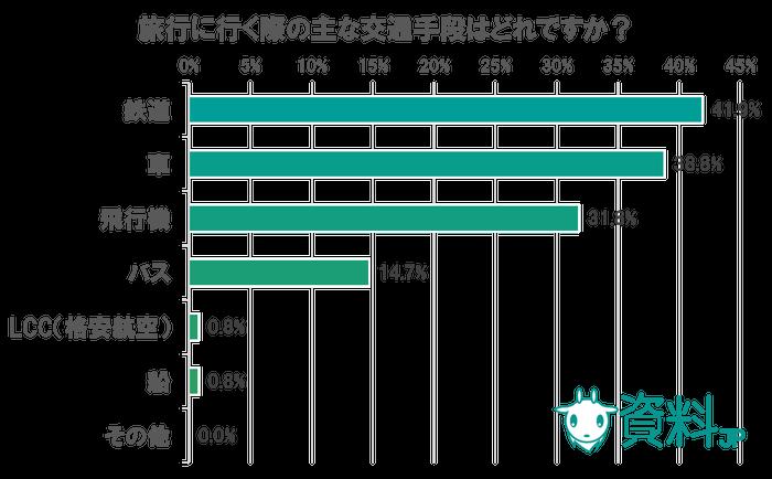 旅行に関するアンケート ~宿の予約、7割がネット利用
