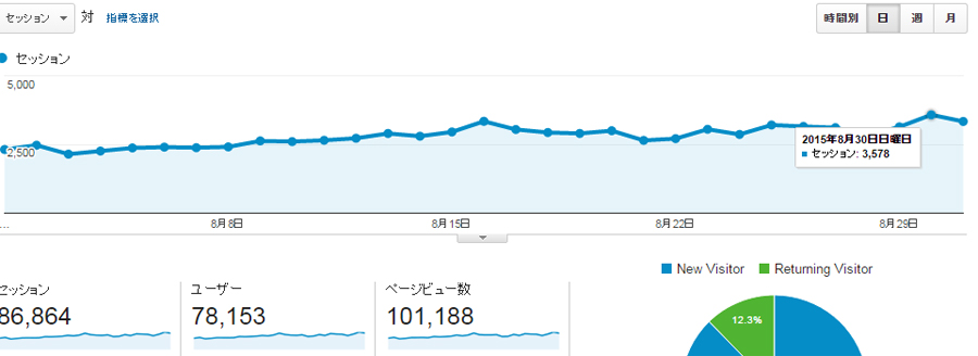 2015年8月10万PVを達成