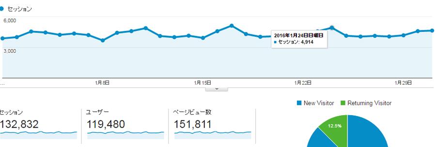 2016年1月15万PV達成