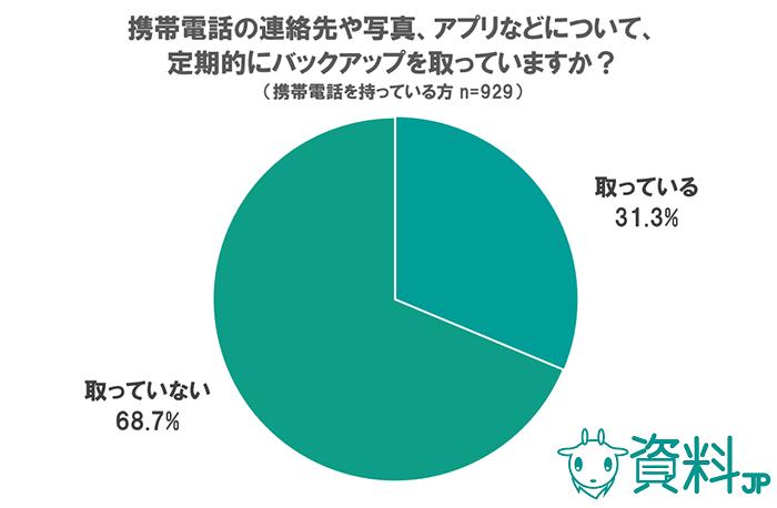 携帯に関するアンケート ~バックアップを取っているのは30%