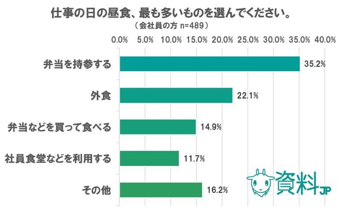 昼食に関するアンケート ~会社員の35%は弁当持参派
