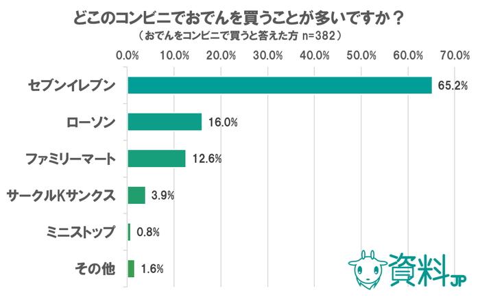 コンビニおでんに関するアンケート ~セブンイレブンが圧倒的人気