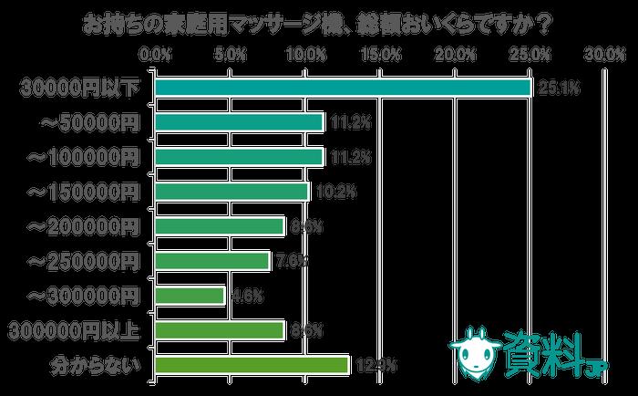 マッサージ機に関するアンケート ~マッサージ機愛用者は約3割