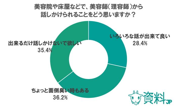 美容院に関するアンケート ~話しかけないで欲しいと思う人は約35%