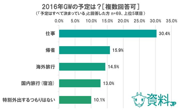 GWに関するアンケート~予定が決まっている人の3割は「仕事」~