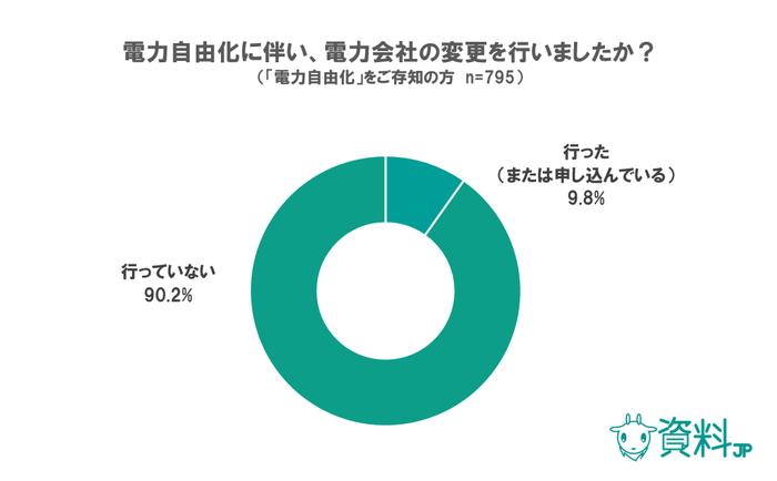 電力自由化に関するアンケート~決め手はキャンペーンより「料金」そのもの!~