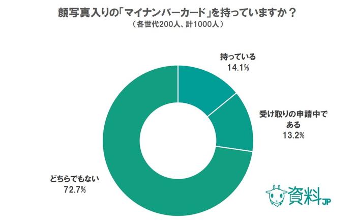 マイナンバーに関するアンケート|カード申請者はわずか14%