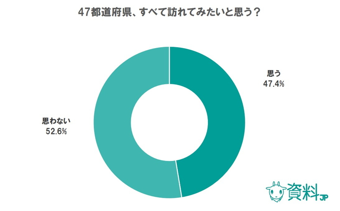 47都道府県すべてを訪れてみたい?