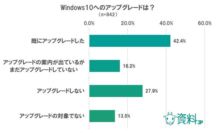 Windows10に関するアンケート|結局、Windows10って何ですか?な人が多数