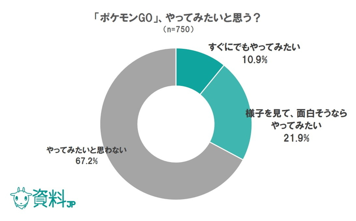 ポケモンGOは普段ゲームをしない人にも関心を持たれている|アプリに関するアンケート調査