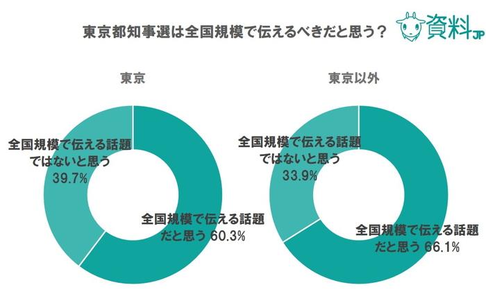 都知事選に関するアンケート調査|都知事選は東京以外でも関心の高い話題