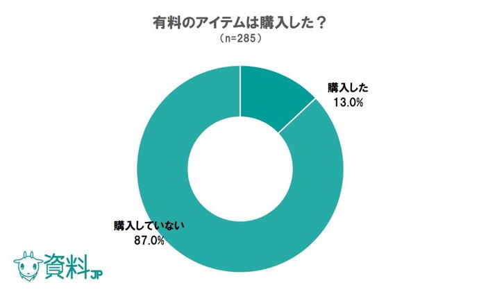 ポケモンGOに関するアンケート調査|課金経験は13%