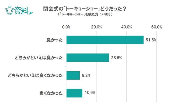 東京オリンピックに関するアンケート|リオ閉会式トーキョーショーで期待値は大幅アップ