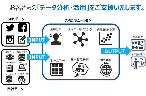 データ活用イメージ