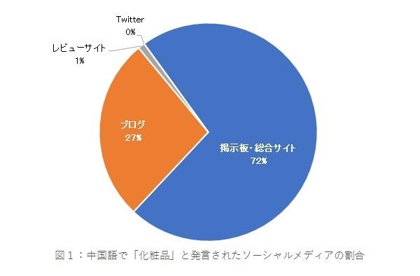 中国で「化粧品」「日本」と発言のあったソーシャルメディアの割合