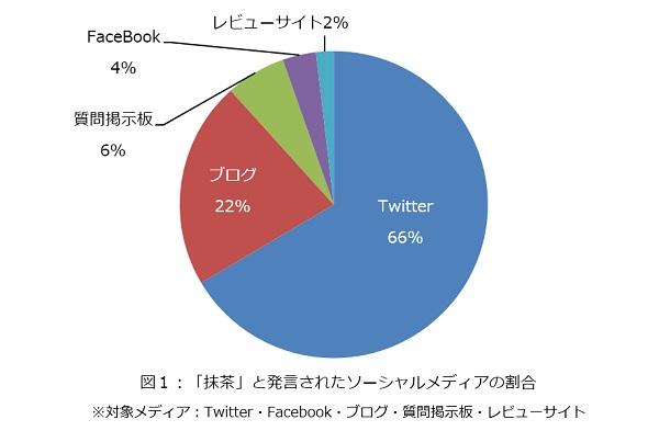 英語で「抹茶(matcha)」と発言されたソーシャルメディアの割合