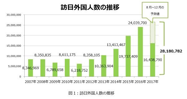 訪日外国人数推移データ