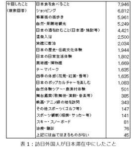 訪日外国人が「日本滞在中にしたこと」