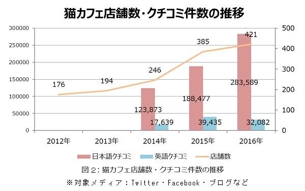 猫カフェの店舗数(2012~2016年)と猫カフェに関する日本語/英語のクチコミ件数(2014年6月~2016年)の推移