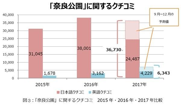 「奈良公園」に関するクチコミ