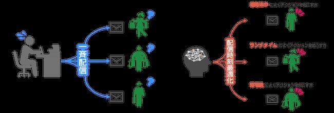 メール配信時刻の最適化