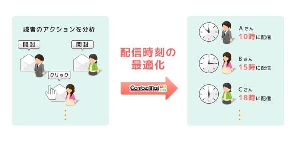 コンビーズメールプラス 配信時間の最適化