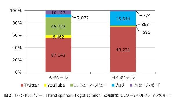 2017年6月のクチコミをソーシャルメディア別に示したグラフ