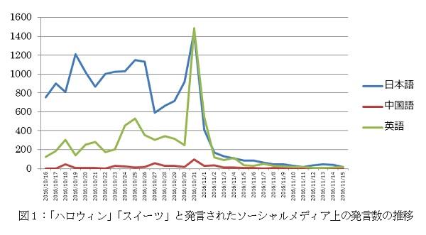 2016年の10月中旬から11月中旬までの「ハロウィン」「スイーツ」の発言数