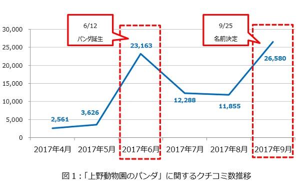 「上野動物園のパンダ」に関するクチコミ数推移