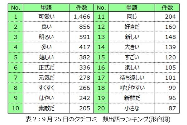"""9月25日のクチコミ 頻出語ランキング(形容詞)"""""""