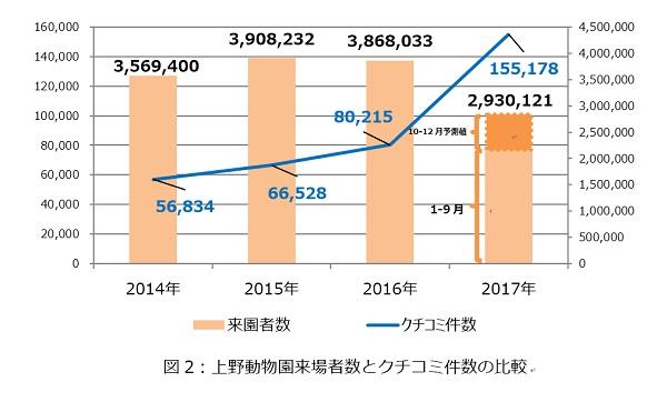 上野動物園来場者数とクチコミ件数の比較